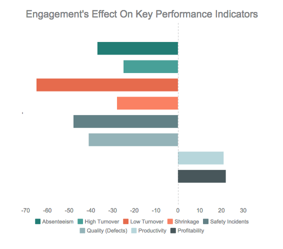 Engagement's Effects on Key Performance Indicators