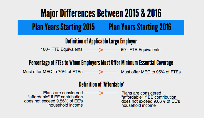 Major Differences Between 2015 and 2016