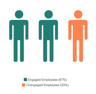 Unengaged Employees