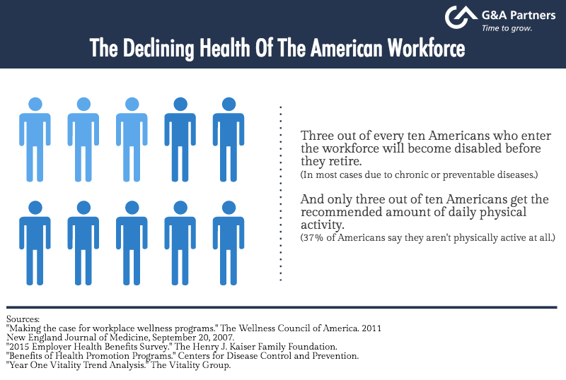 The Declining Health Of The American Workforce