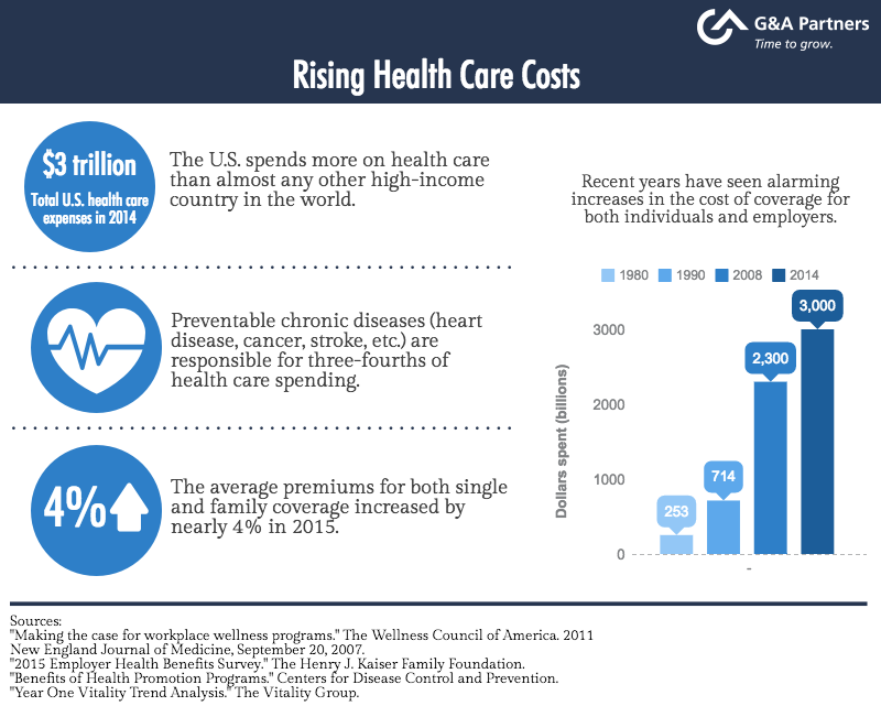 Reasons Behind Rising Health Care Costs